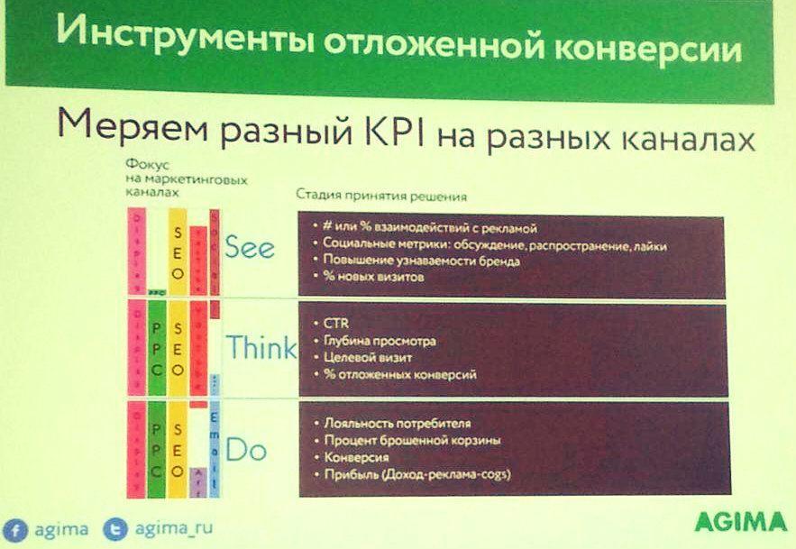 Кирилл Бушев: KPI на разных каналах