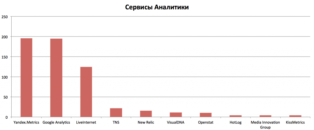 Сервисы веб-аналитики