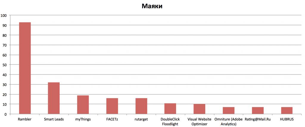Маяки на сайтах ТОП-200 интернет магазинов