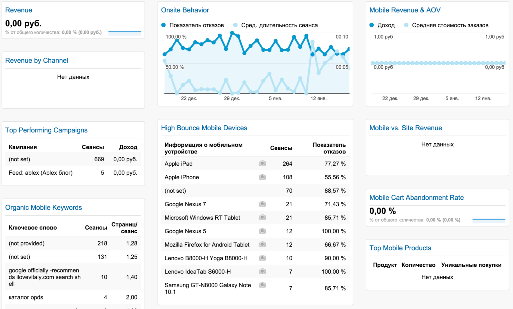 New Google Analytics User Starter Bundle