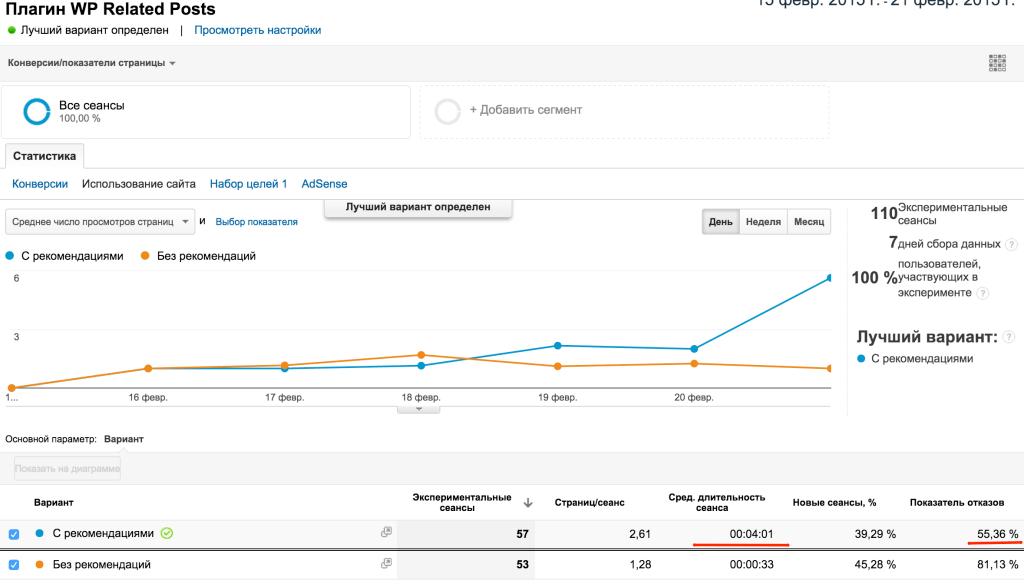 Результаты сплит теста плагина Related Posts с помощью экспериментов в Google Analytics