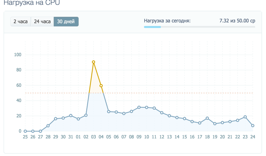 TimeWeb статистика CPU