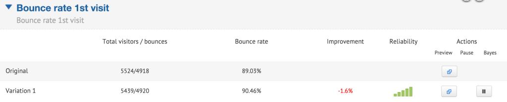 Bounce rate. Показатель отказов при размещении рекламы в блоге