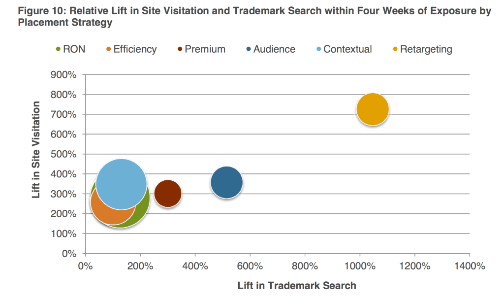 Relative Lift in Site Visitation and Trademark Search within Four Weeks of Exposure by Placement Strategy