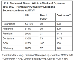 comScore Study with ValueClick Media Shows Ad Retargeting Generates Strongest Lift Compared to Other Targeting Strategies