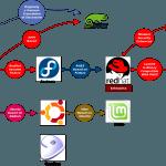 Сравнение десяти самых известных дистрибутивов Linux