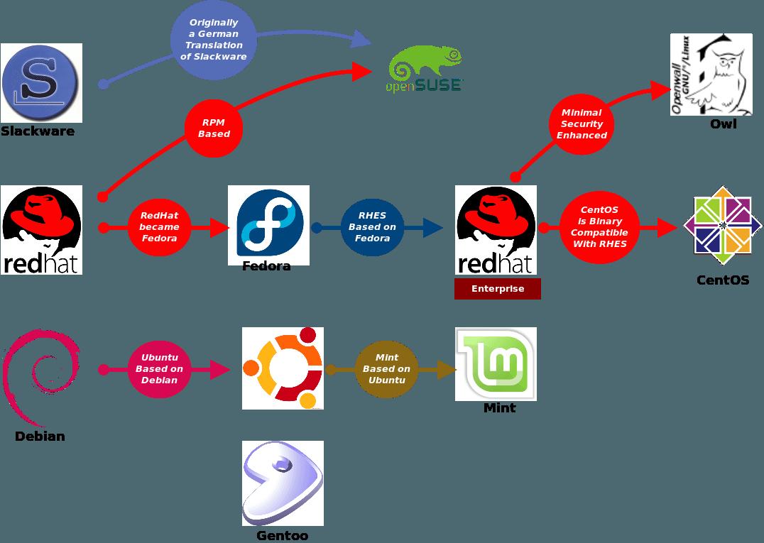 Linux дистрибютивы