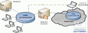 Все клиенты получают адреса из диапазона локальной сети