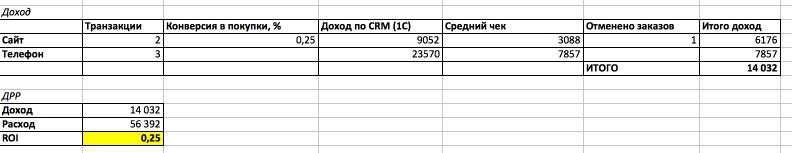 ROI, ДРР СМС рассылки для интернет магазина