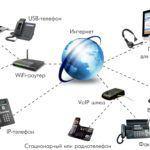 IP-телефония для интернет магазина