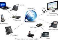 Лучшие сервисы IP-телефонии