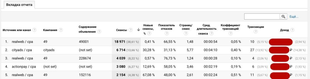 Отчет для анализа CPA трафика в Google Analytics