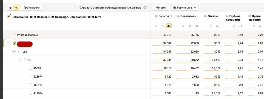 Отслеживаем трафик CPA партнеров в Яндекс Метрике