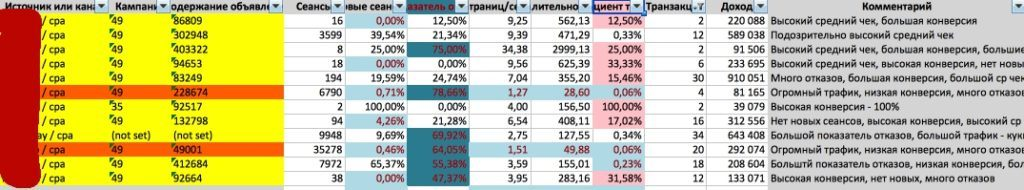 Анализ CPA трафика в Excel